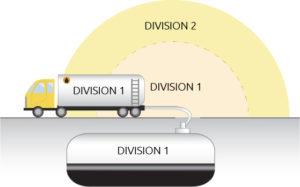 Divisions Hazardous locations